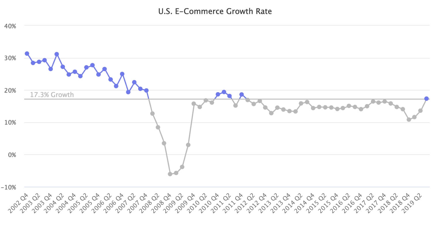 US E-Commerce Posts Fastest Growth in Seven Years