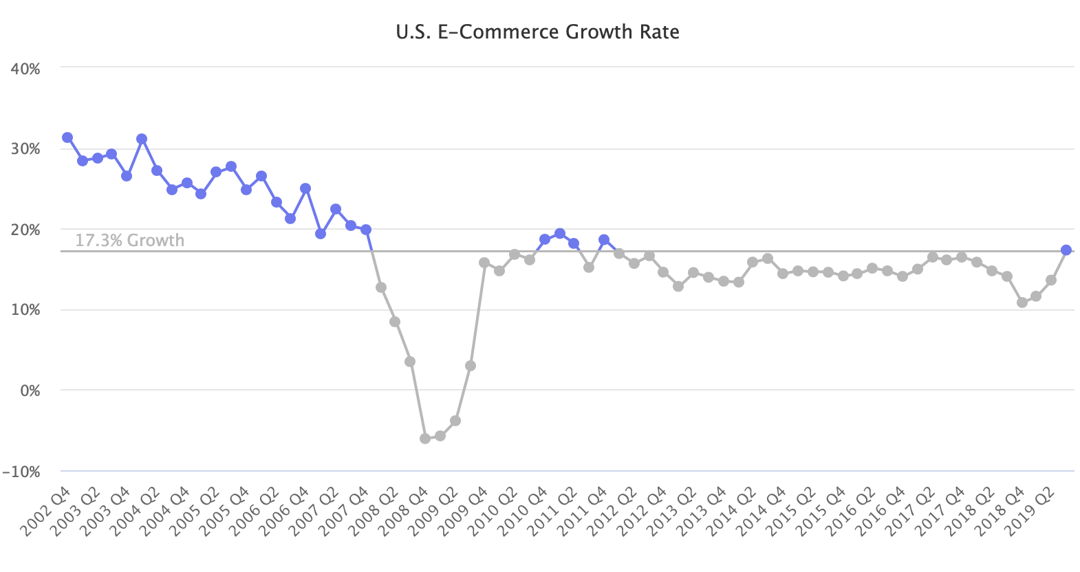 US e-commerce growth rate