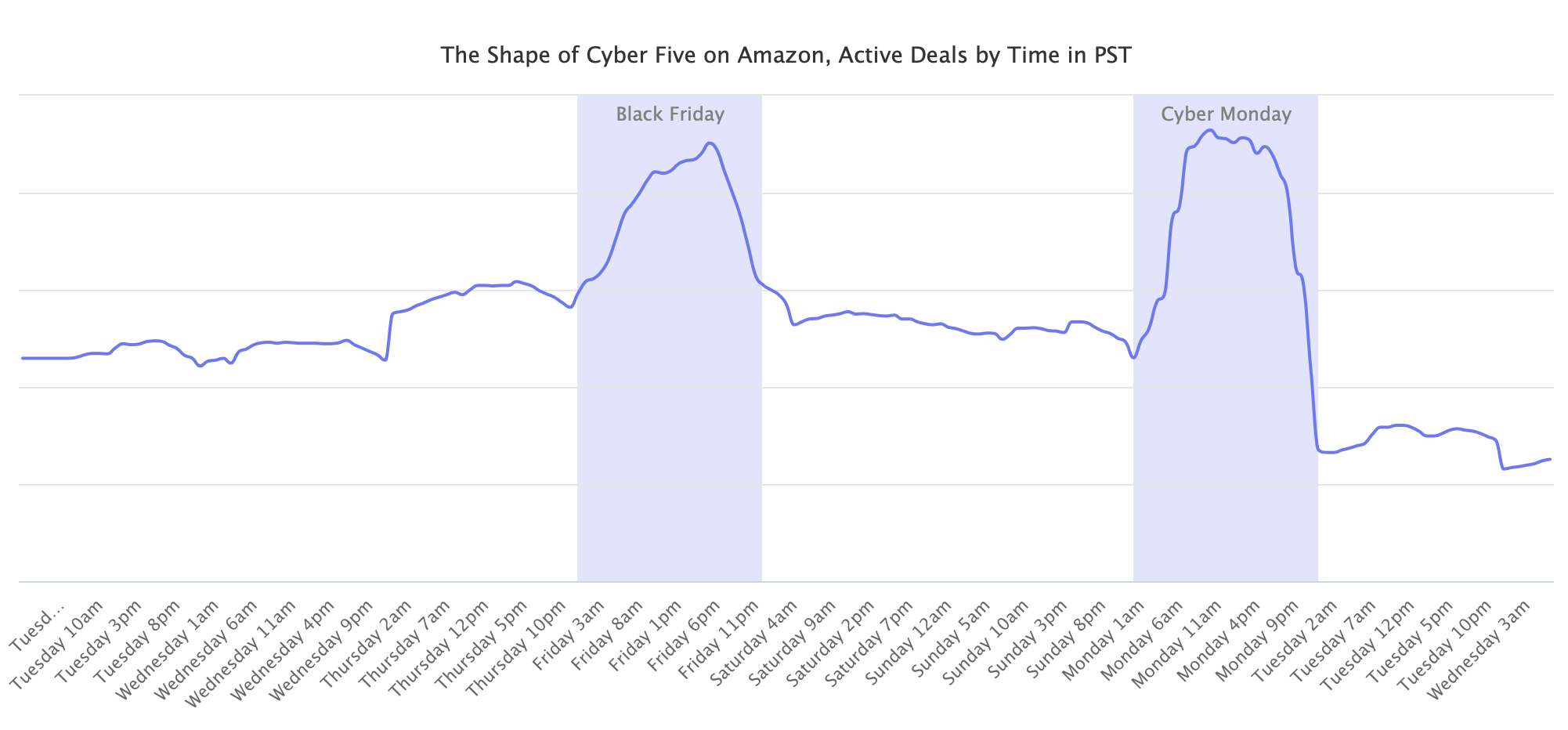 The Shape of Cyber Five on Amazon, Active Deals by Time in PST
