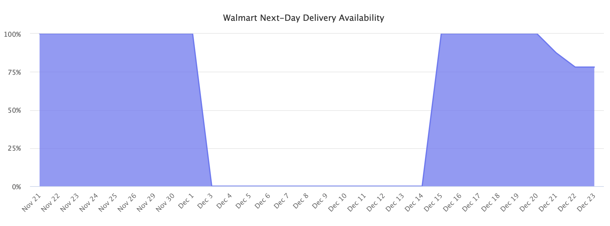 Walmart next-day delivery availability