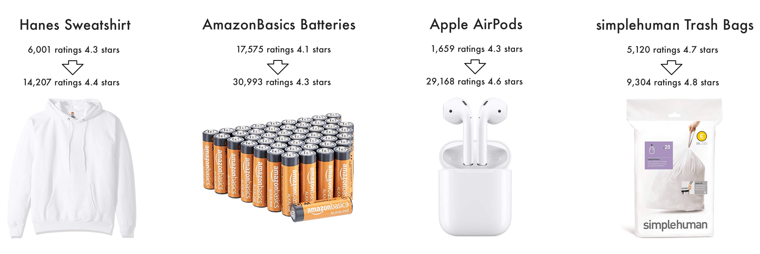 Products on Amazon Are Getting More Reviews and Higher Ratings
