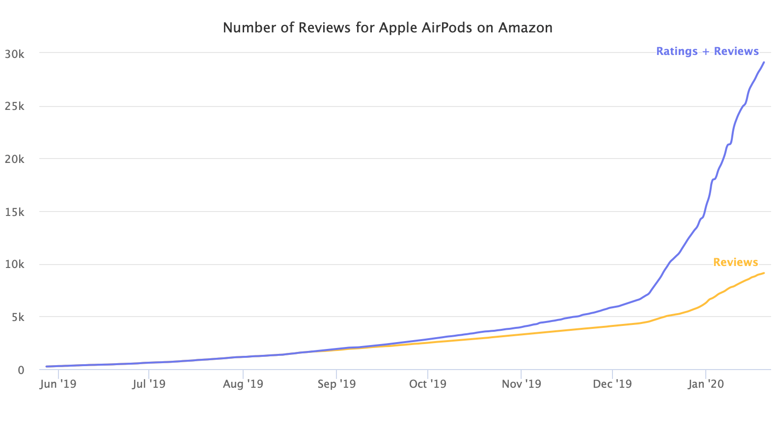 Number of Reviews for Apple AirPods on Amazon