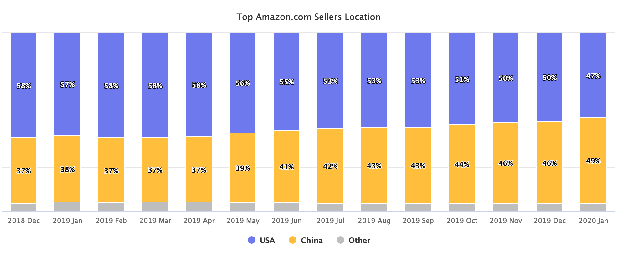 Top Amazon.com Sellers Location