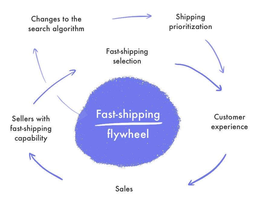 Fast shipping flywheel