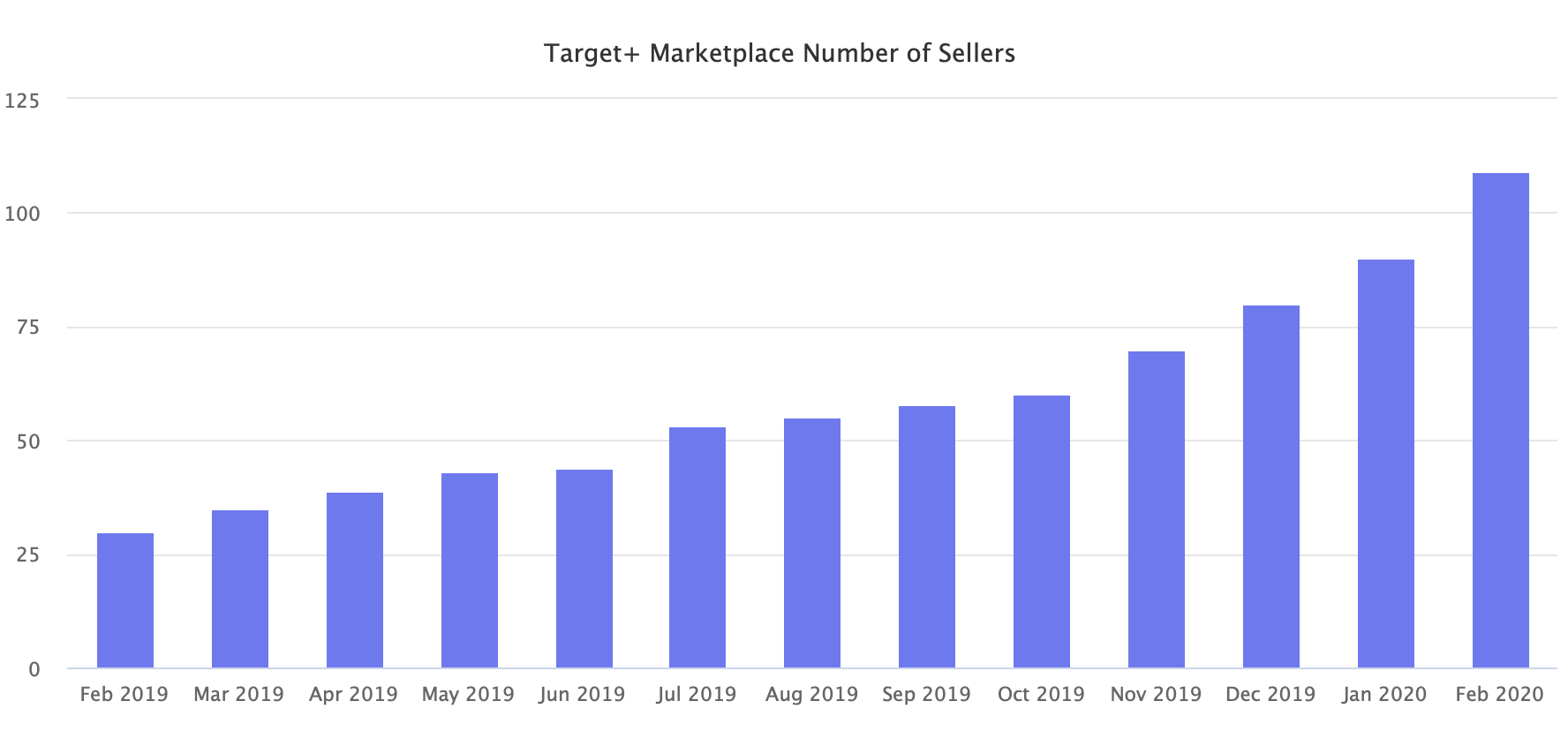 Target+ Marketplace Number of Sellers