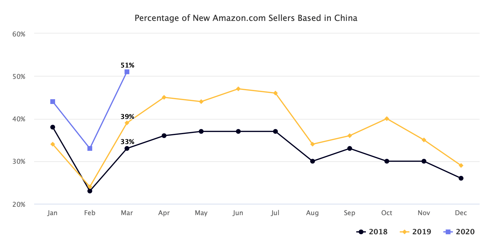 Percentage of New Amazon.com Sellers Based in China