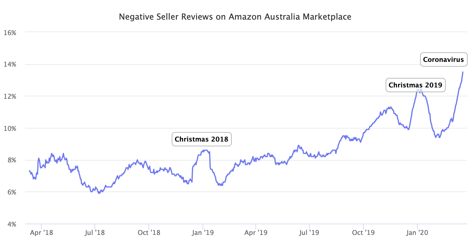 Negative Seller Reviews on Amazon Australia Marketplace