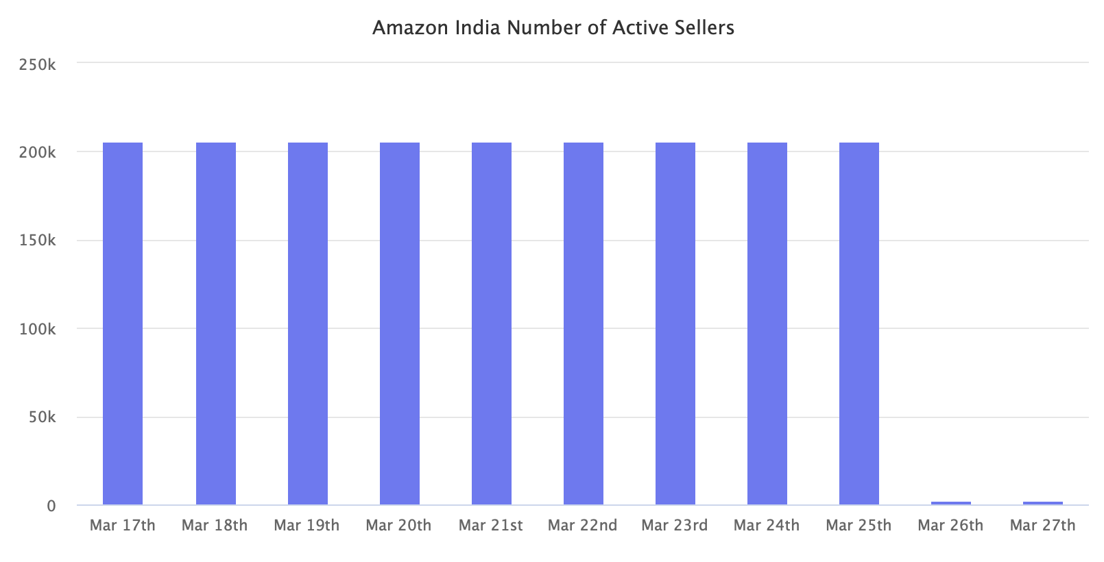 Amazon India Number of Active Sellers