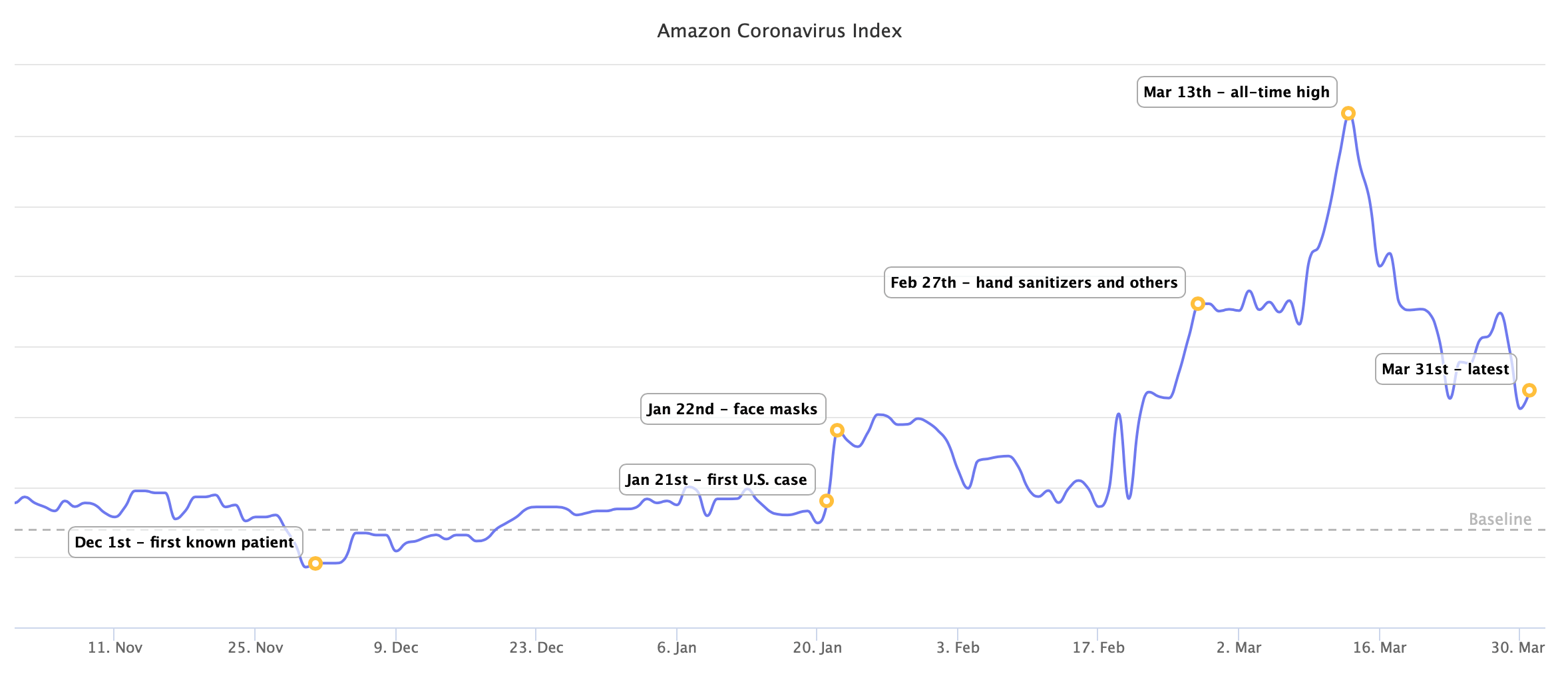 Amazon Coronavirus Index