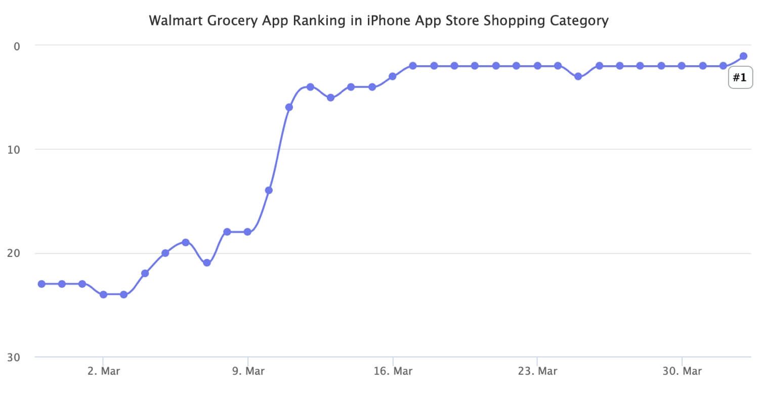 Americans Adopting Online Grocery Shopping Faster Than Ever