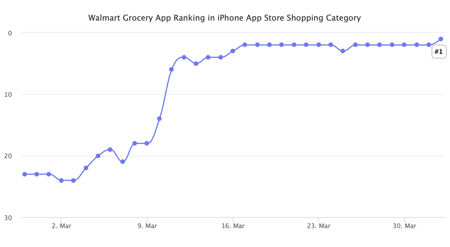 Walmart Grocery App Ranking in iPhone App Store Shopping Category