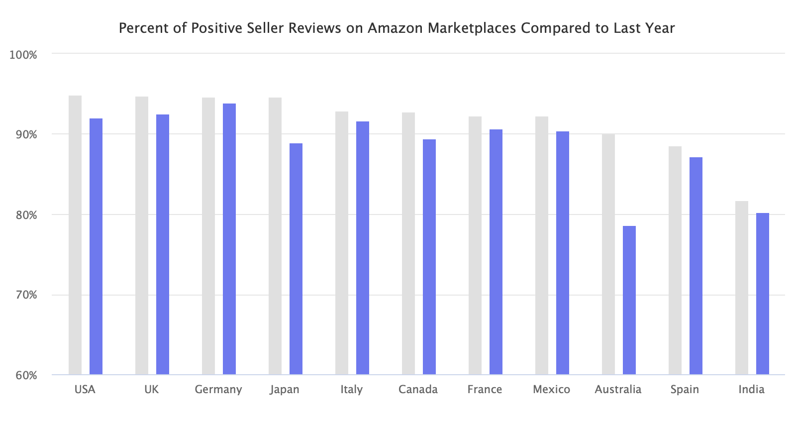 Percent of Positive Seller Reviews on Amazon Marketplaces Compared to Last Year