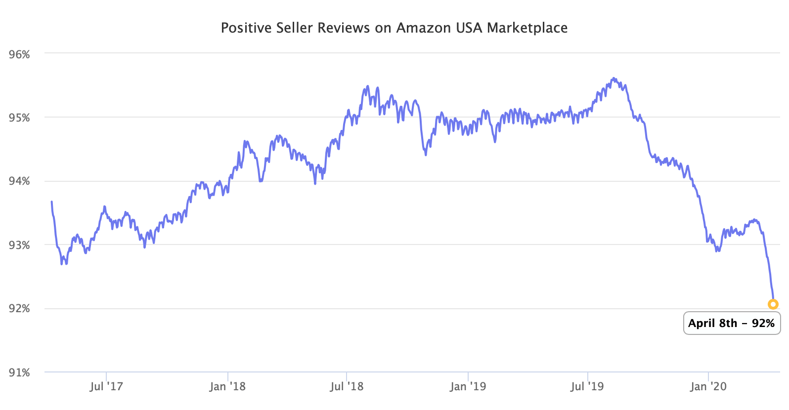 Positive Seller Reviews on Amazon USA Marketplace