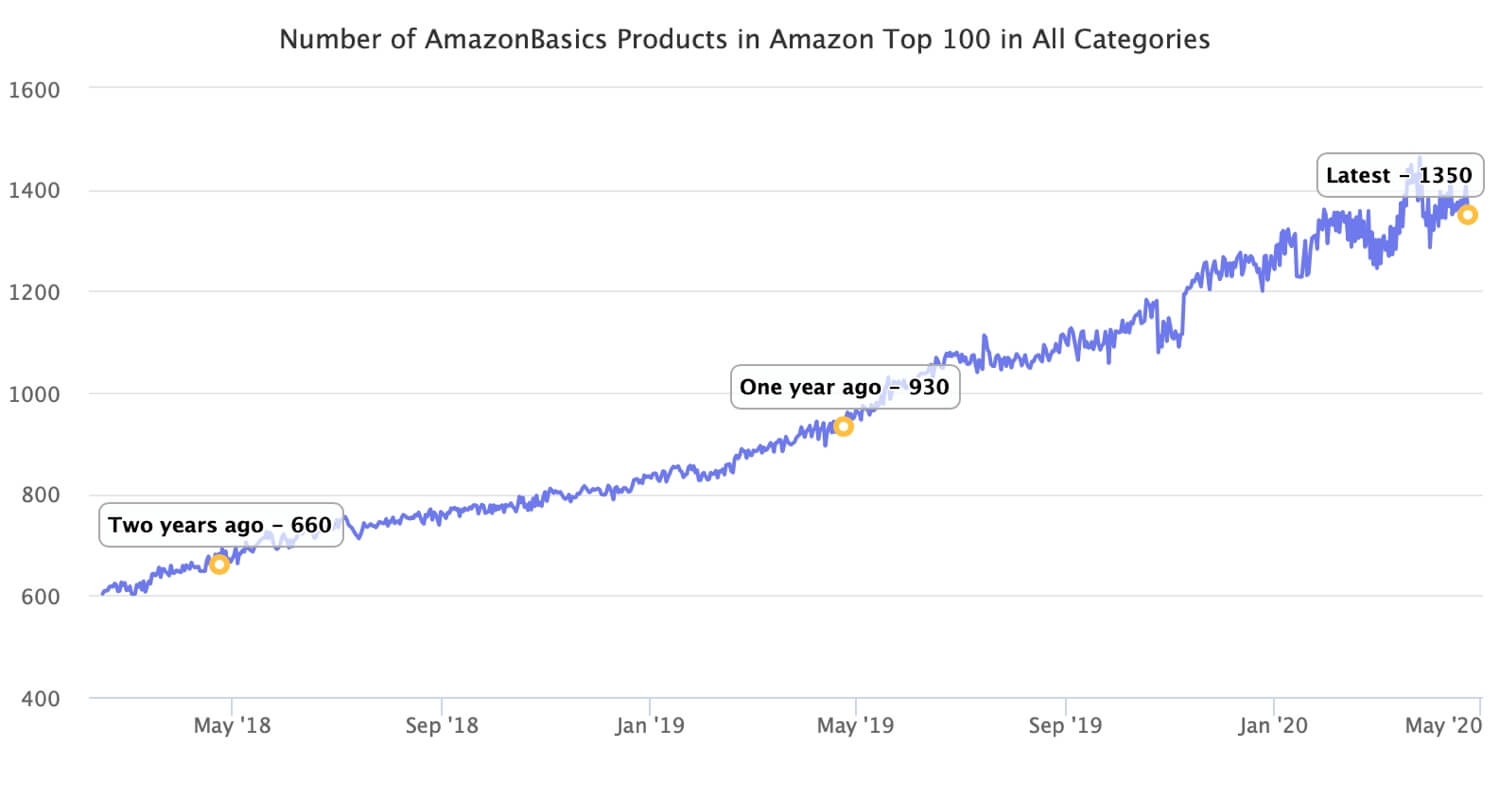 AmazonBasics Best-Sellers Double in Two Years