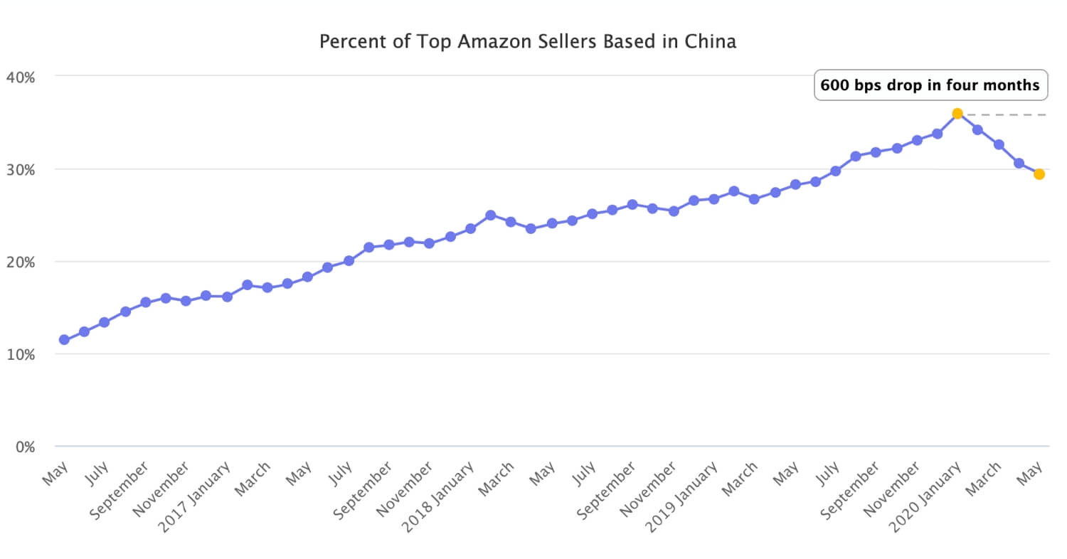 Chinese Sellers on Amazon Losing Ground