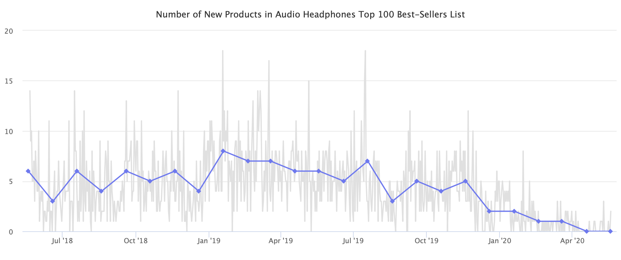 Number of New Products in Audio Headphones Top 100 Best-Sellers List