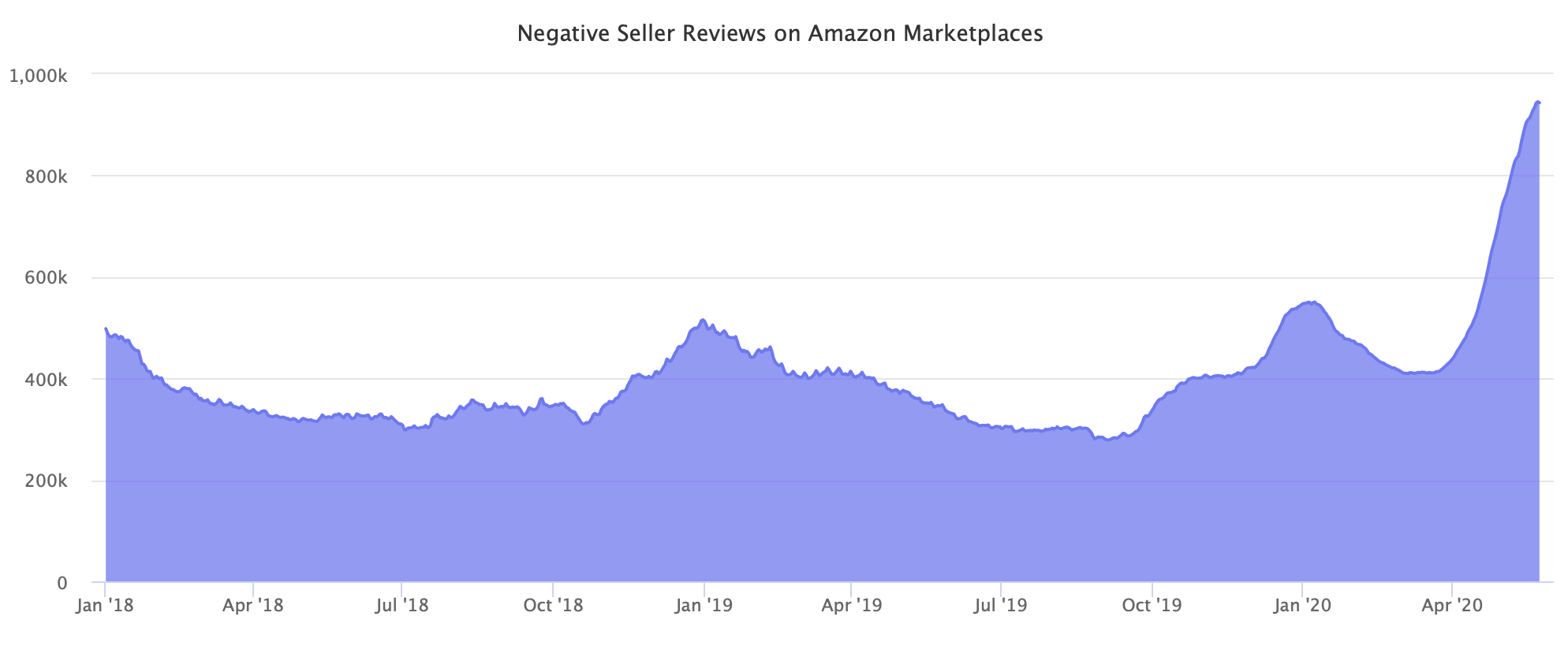 Negative Seller Reviews on Amazon Marketplaces