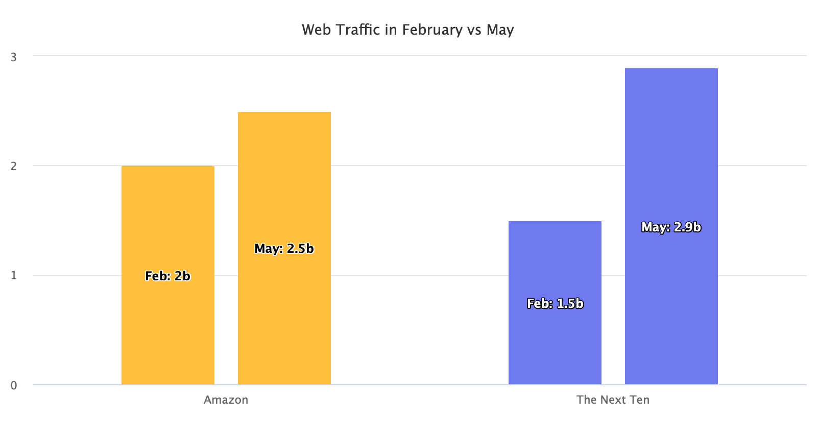 Web traffic in February vs May