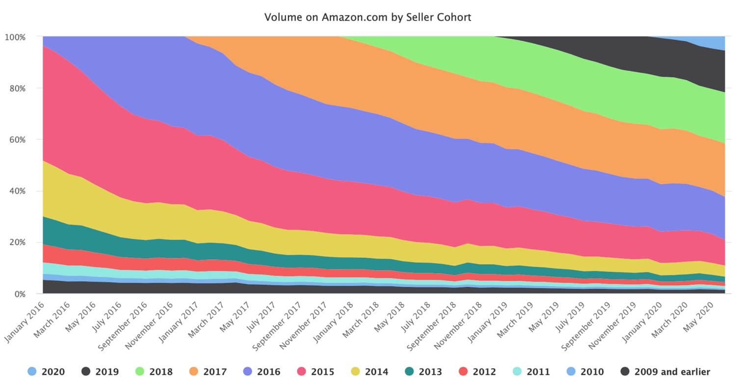 Longtime Amazon Sellers Drive Most Sales