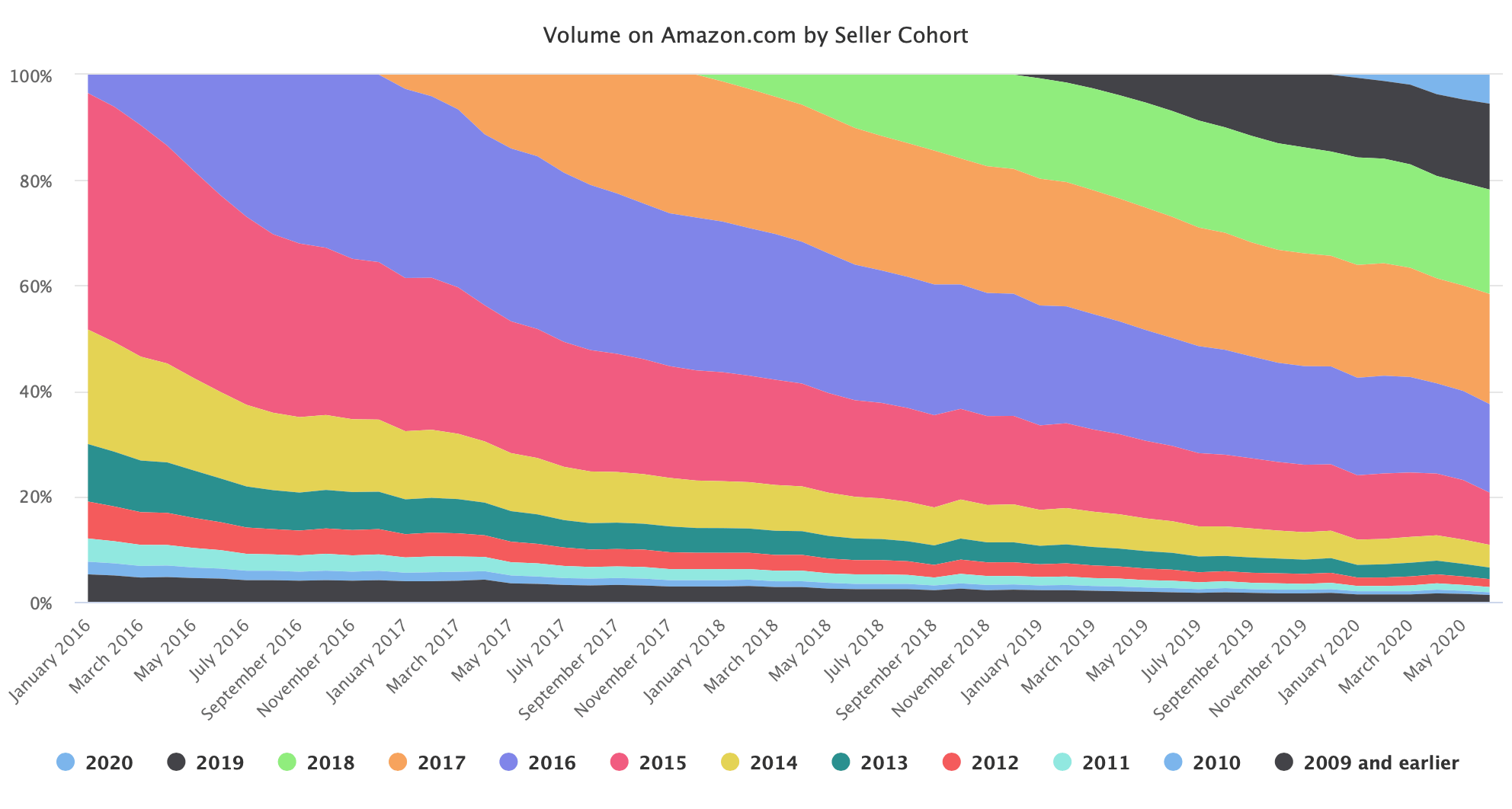 Volume on Amazon.com by Seller Cohort