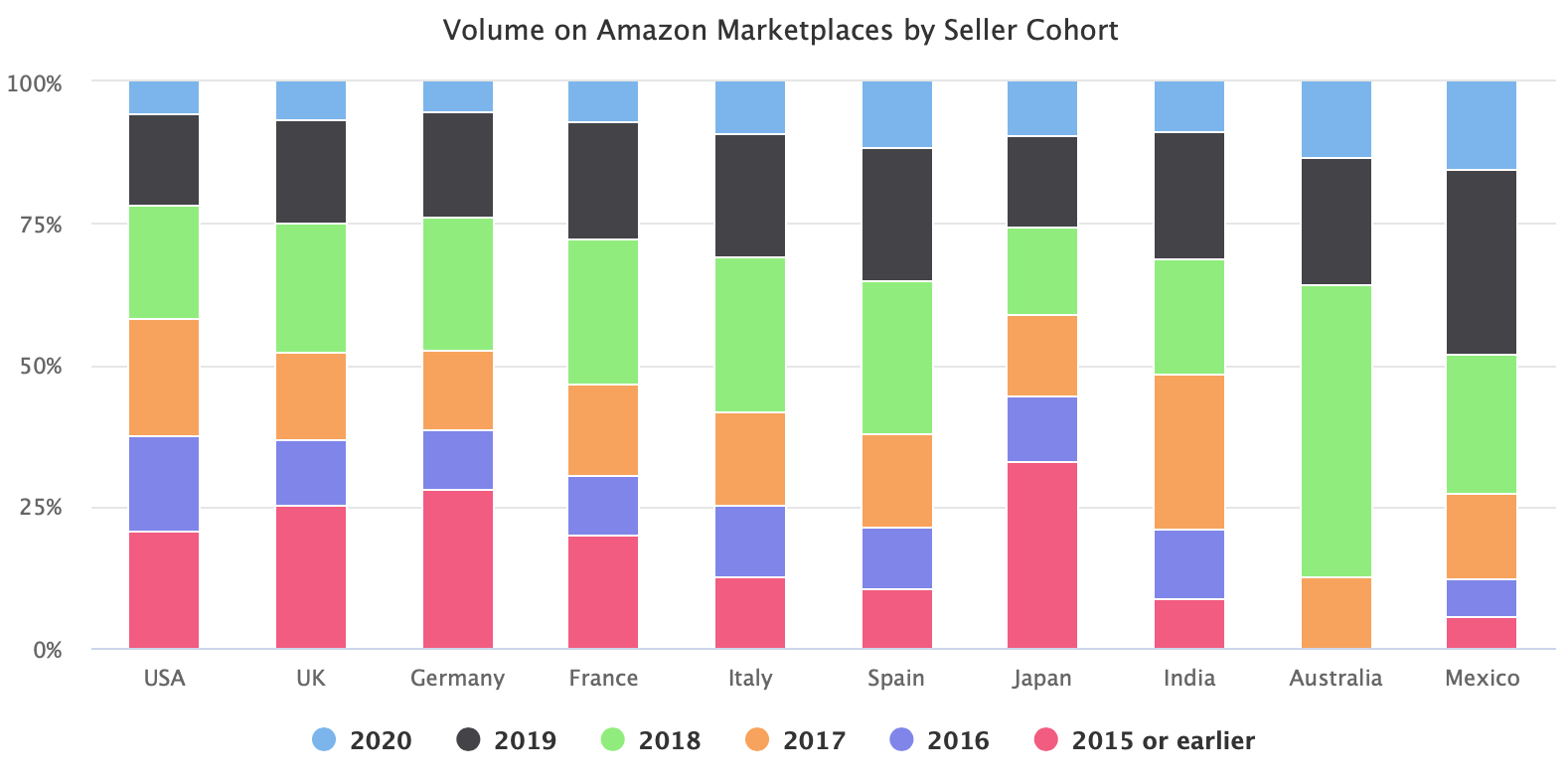 Volume on Amazon Marketplaces by Seller Cohort