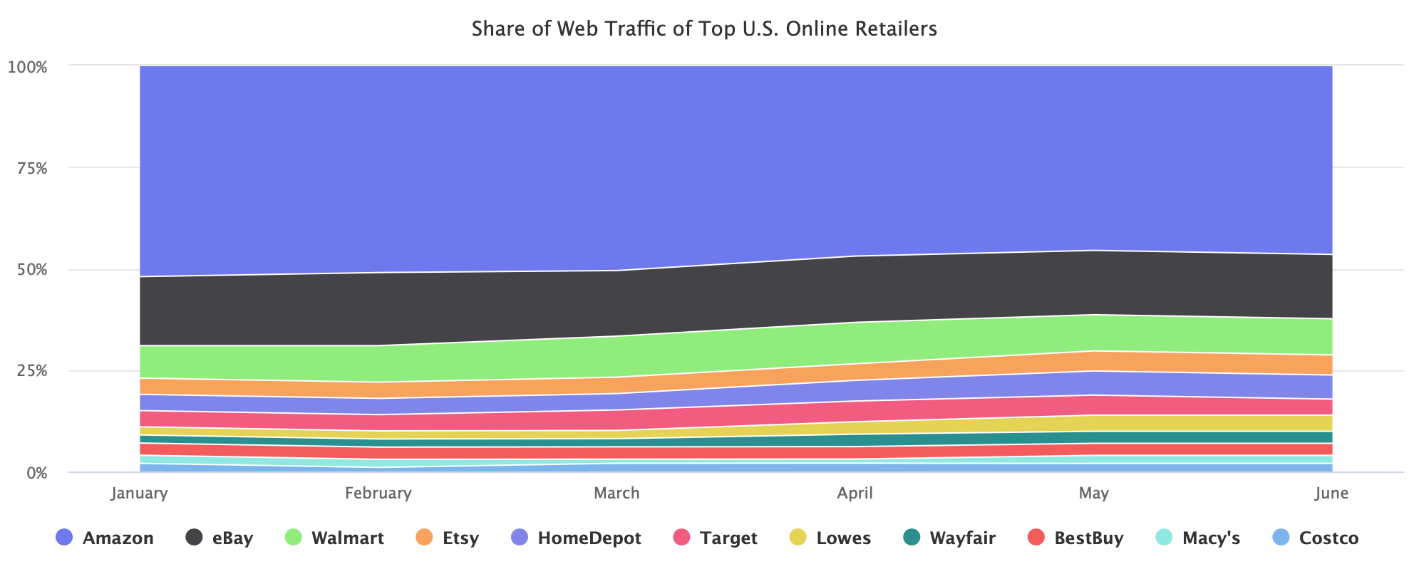 Share of Web Traffic of Top U.S. Online Retailers