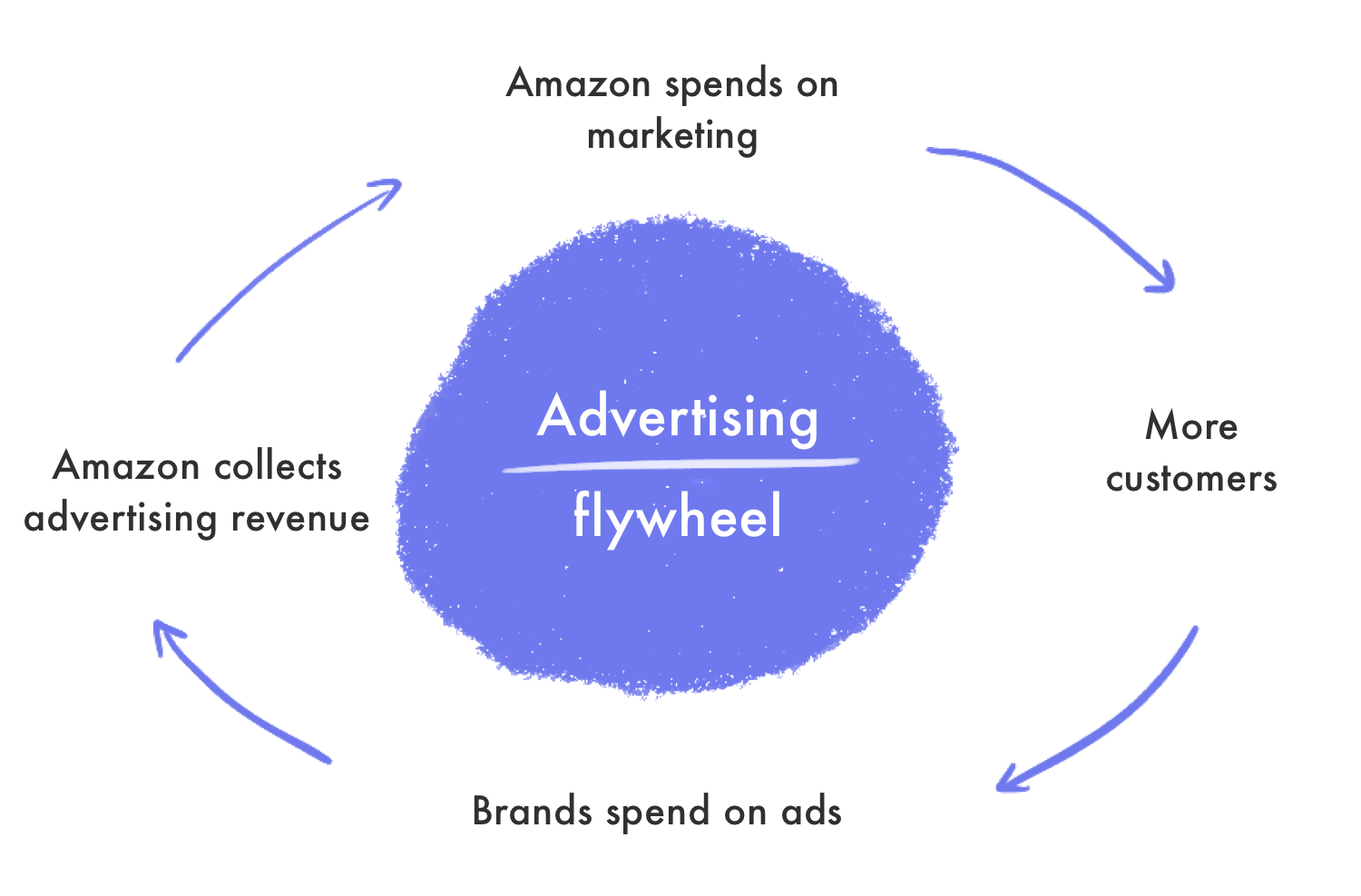 Amazon Advertising Flywheel