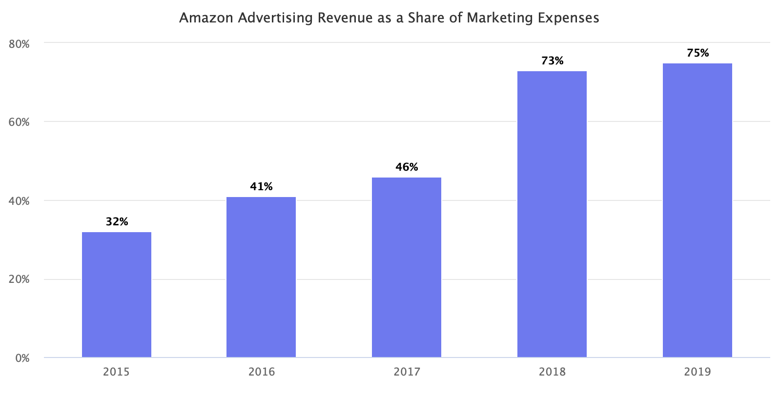 Amazon Advertising Revenue as a Share of Marketing Expenses