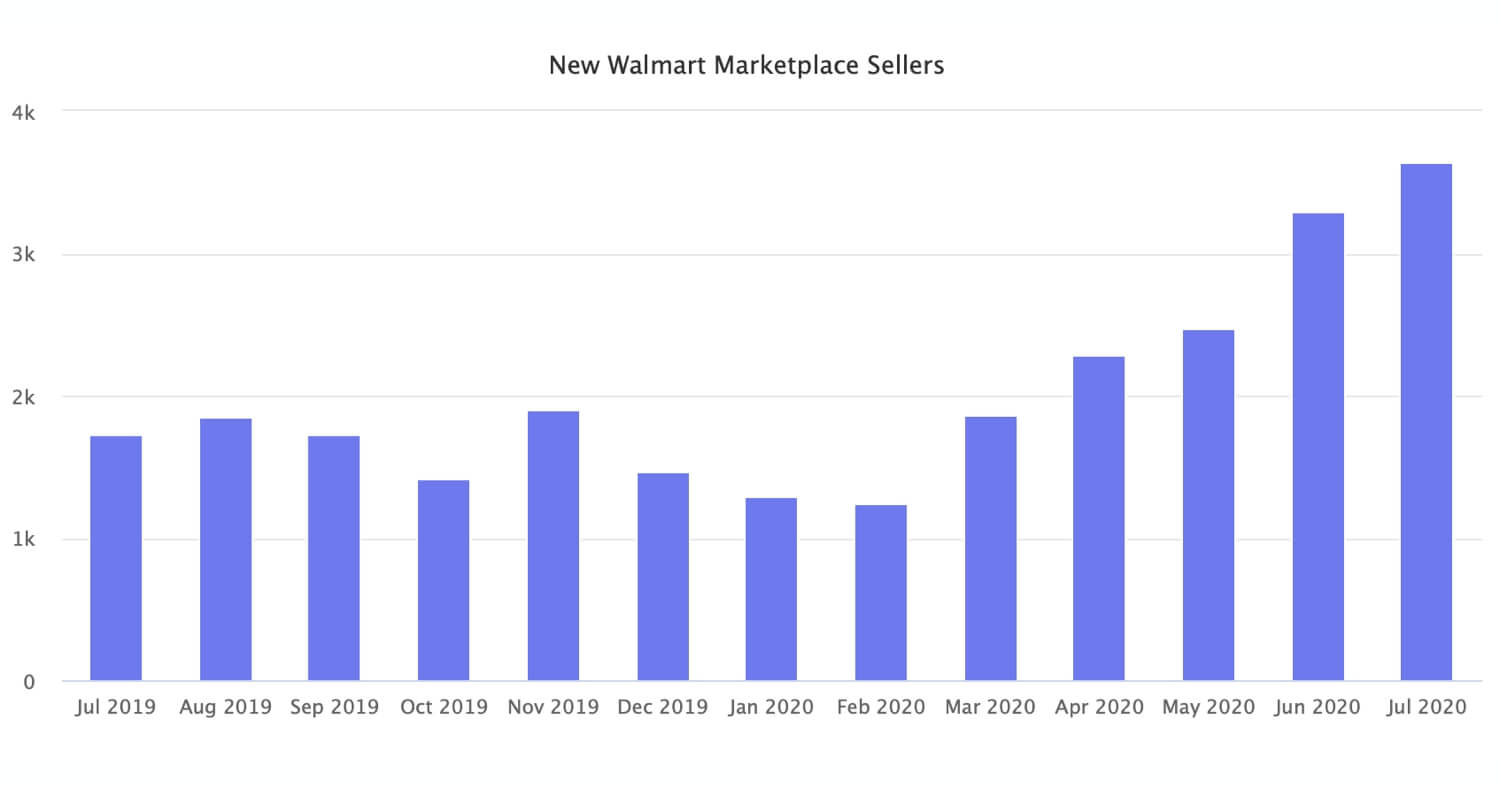 Walmart Doubles Marketplace Size in a Year