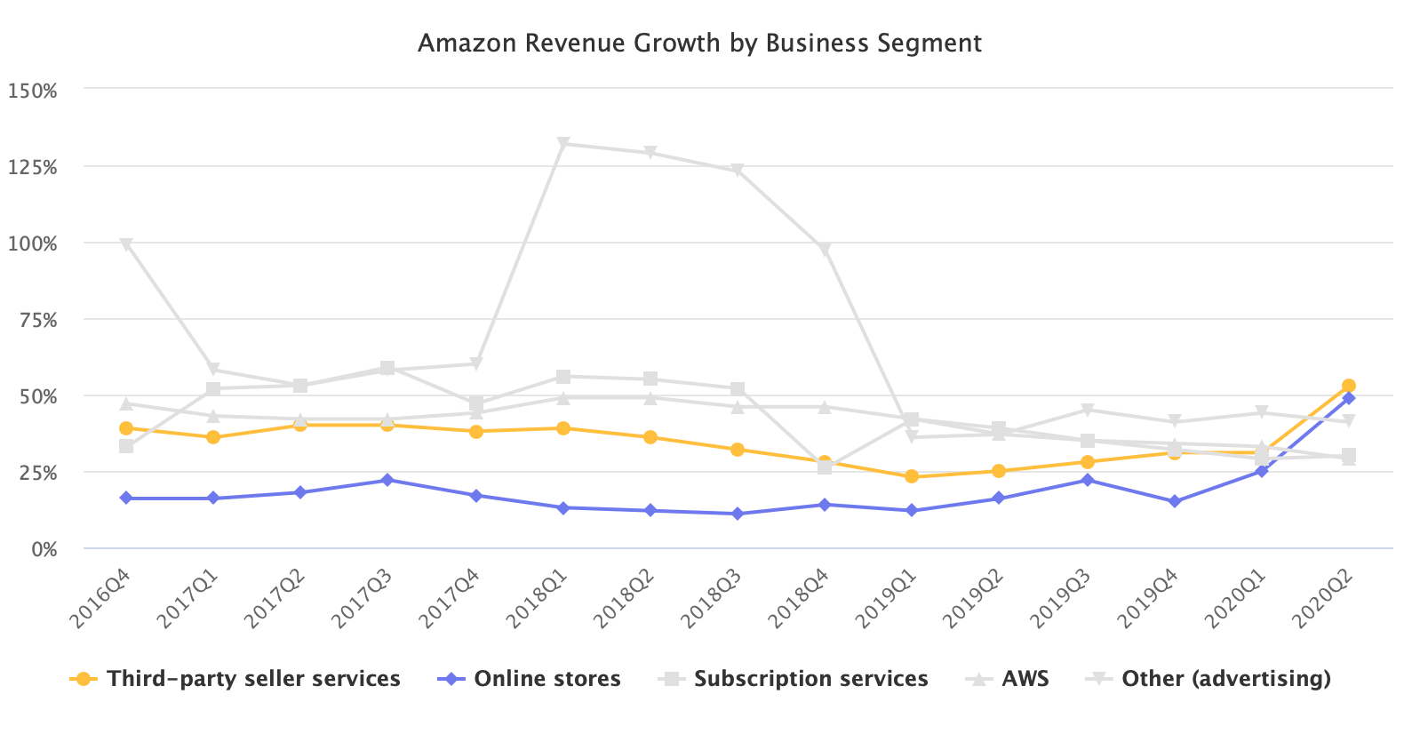 Amazon Revenue Growth by Business Segment