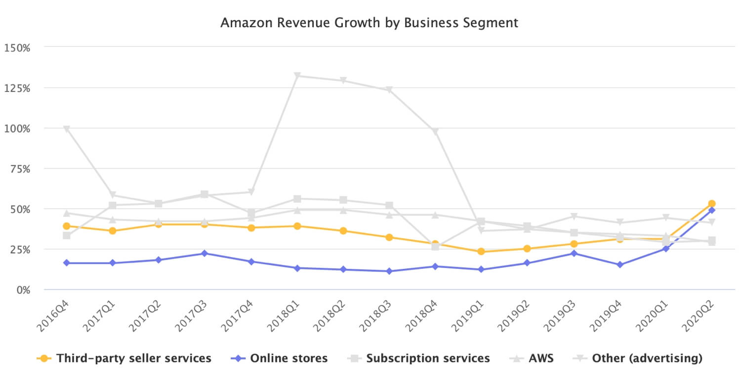 Marketplace Was Amazon's Fastest Growing Business in Q2