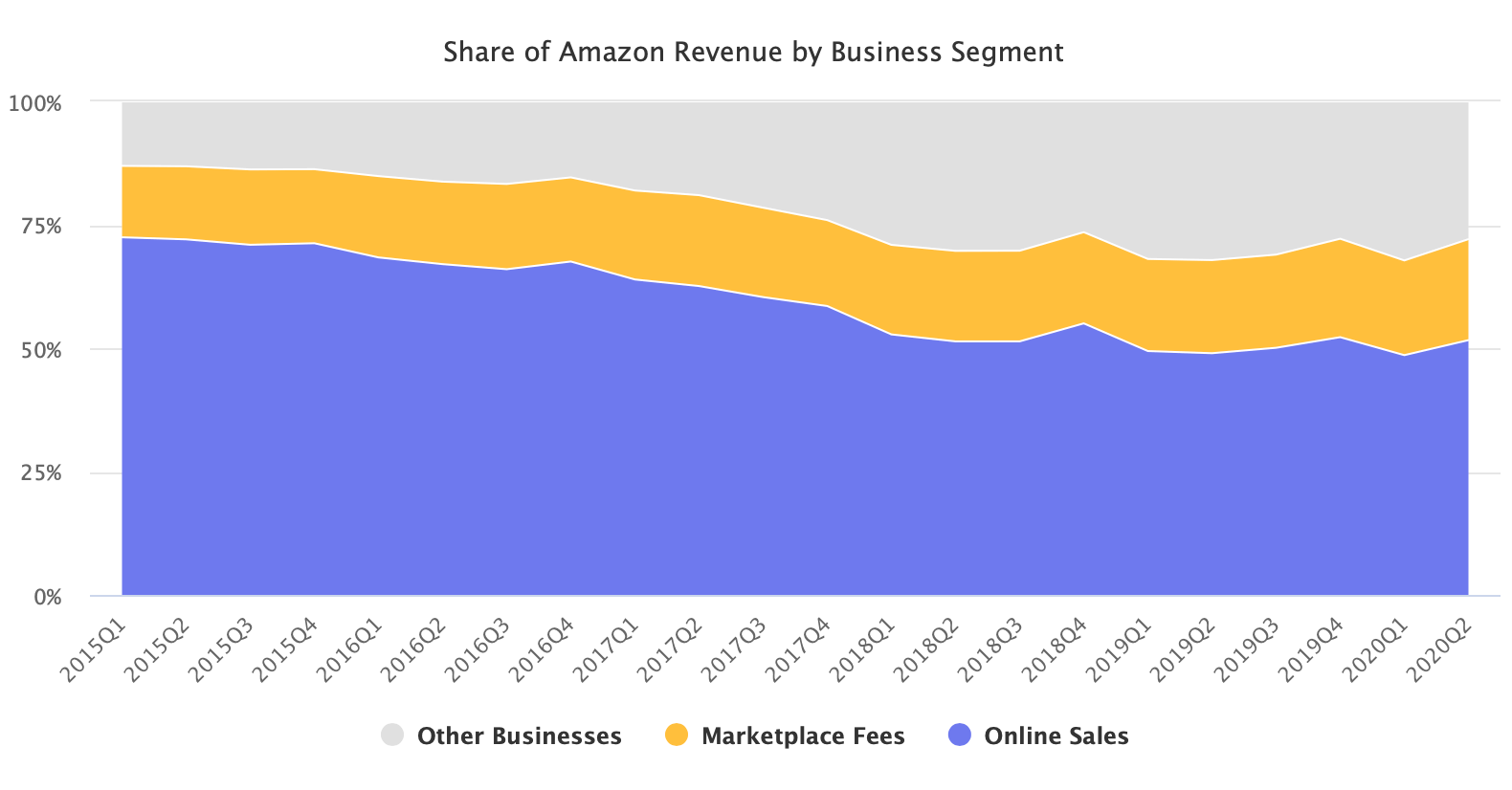 Share of Amazon Revenue by Business Segment