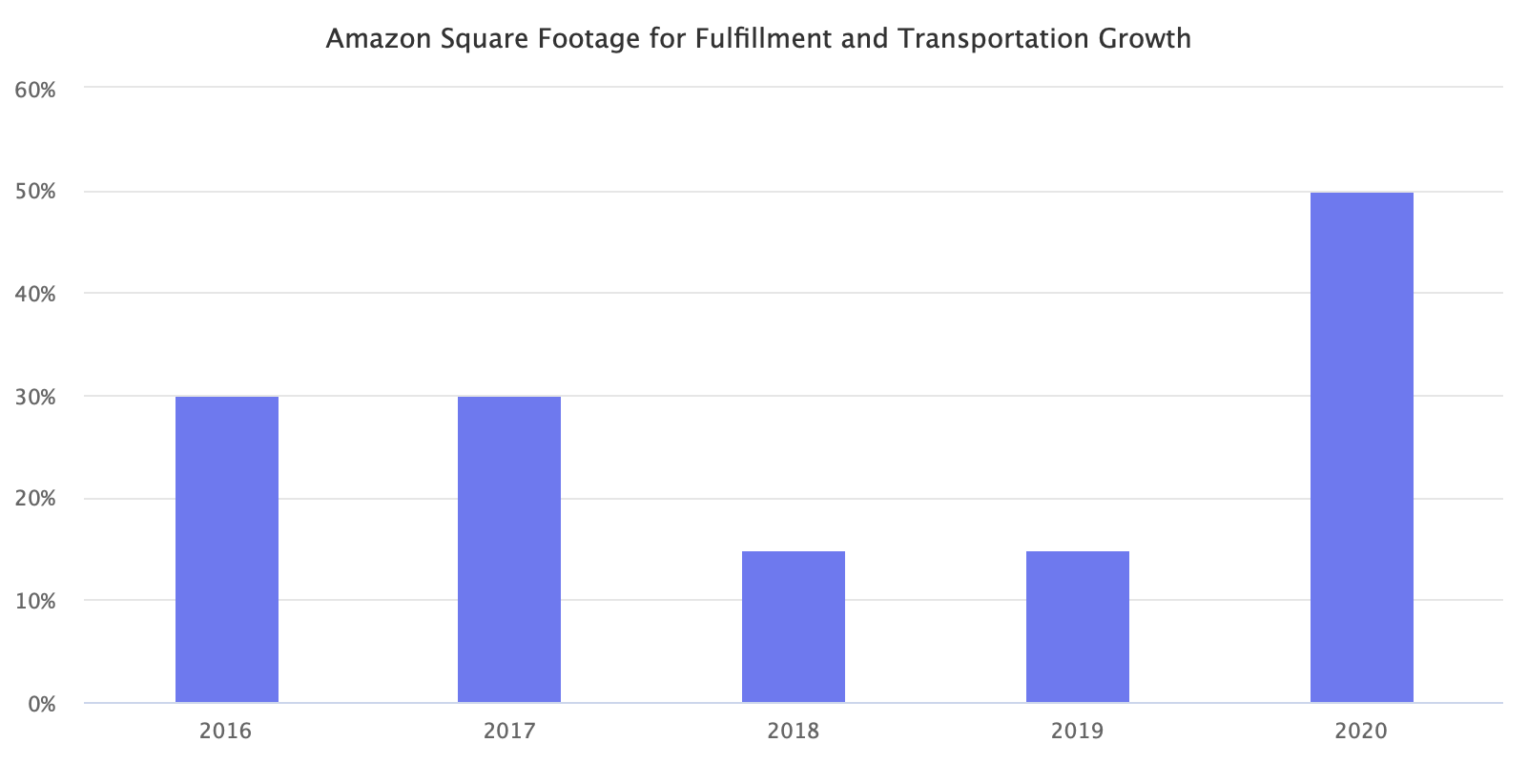 Amazon Square Footage for Fulfillment and Transportation Growth