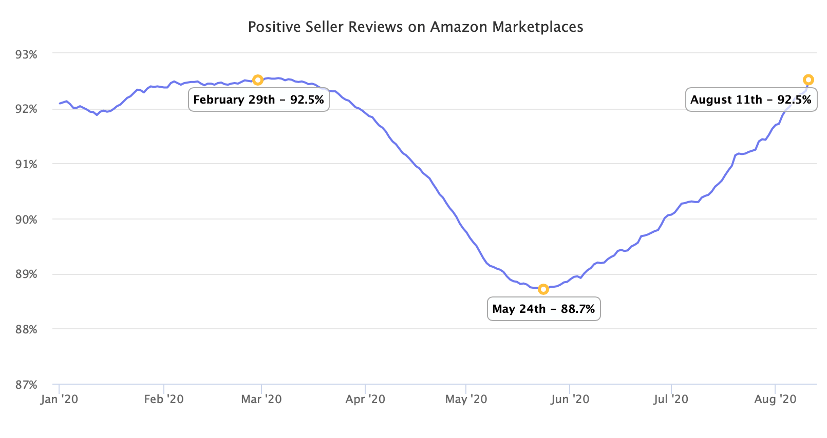 Positive Seller Reviews on Amazon Marketplaces