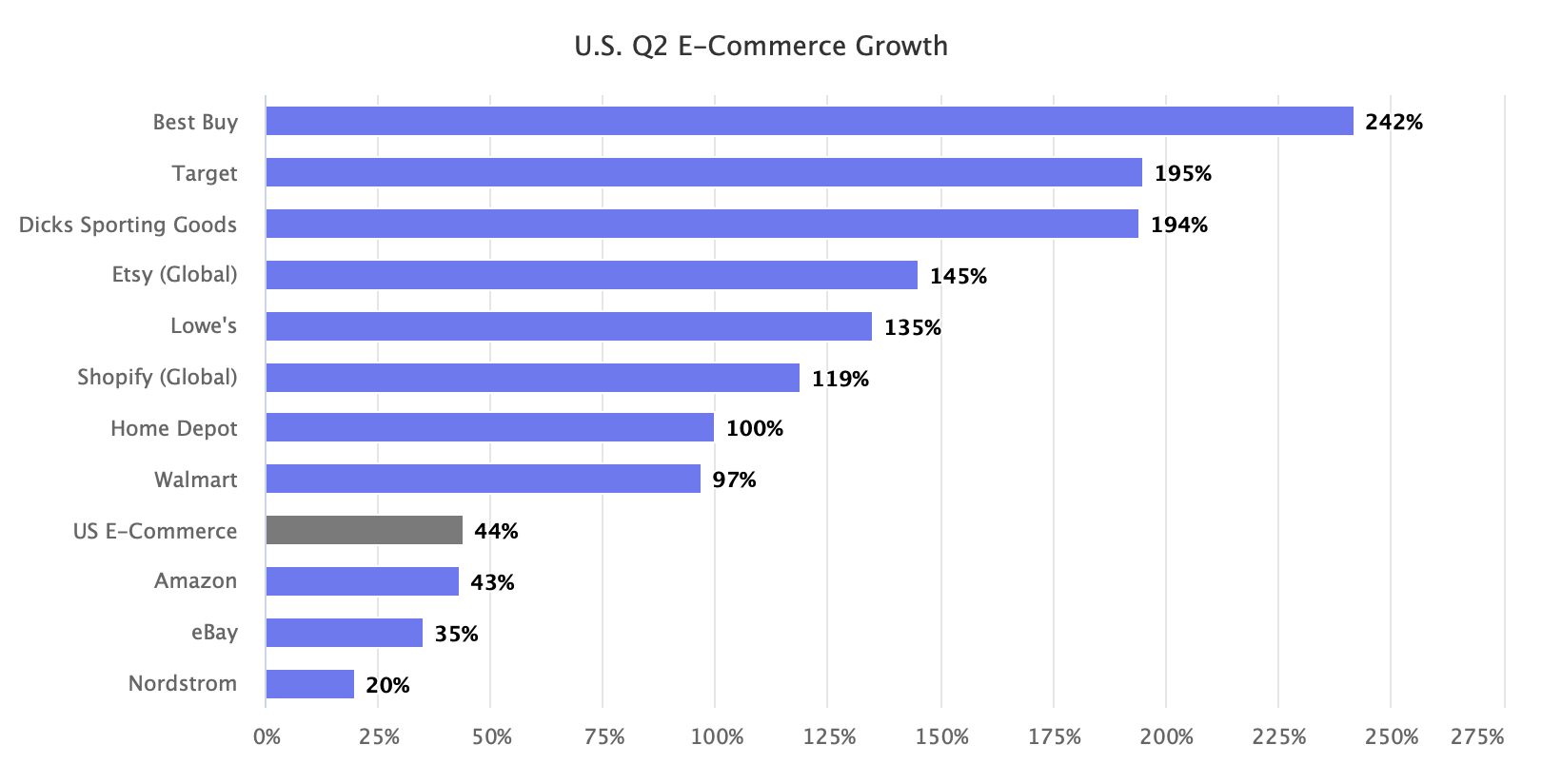 U.S. Q2 E-Commerce Growth