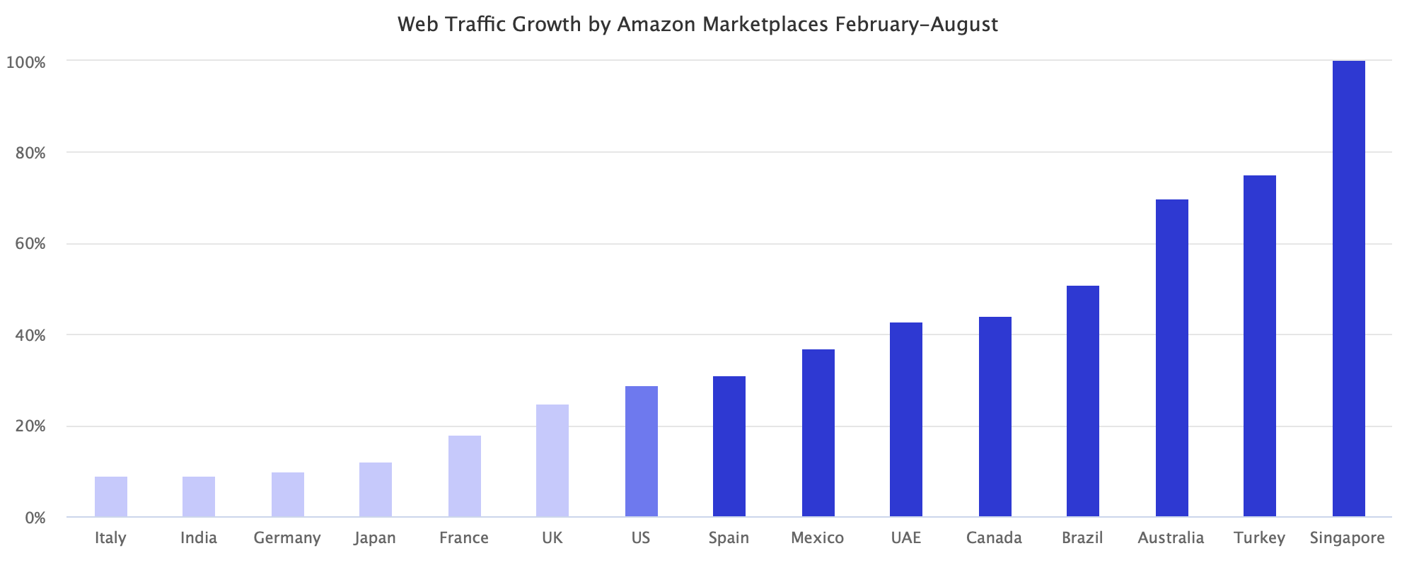 Web Traffic Growth by Amazon Marketplaces February-August