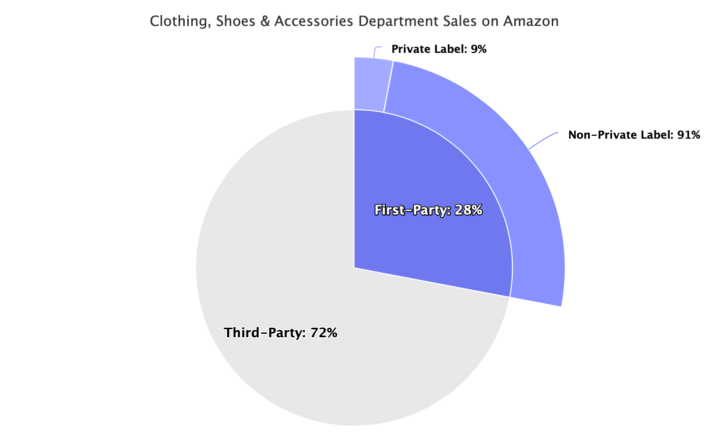 Clothing, Shoes & Accessories Department Sales on Amazon