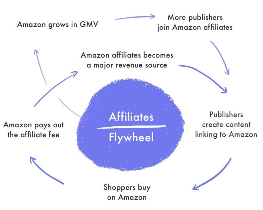 Amazon Affiliates Flywheel