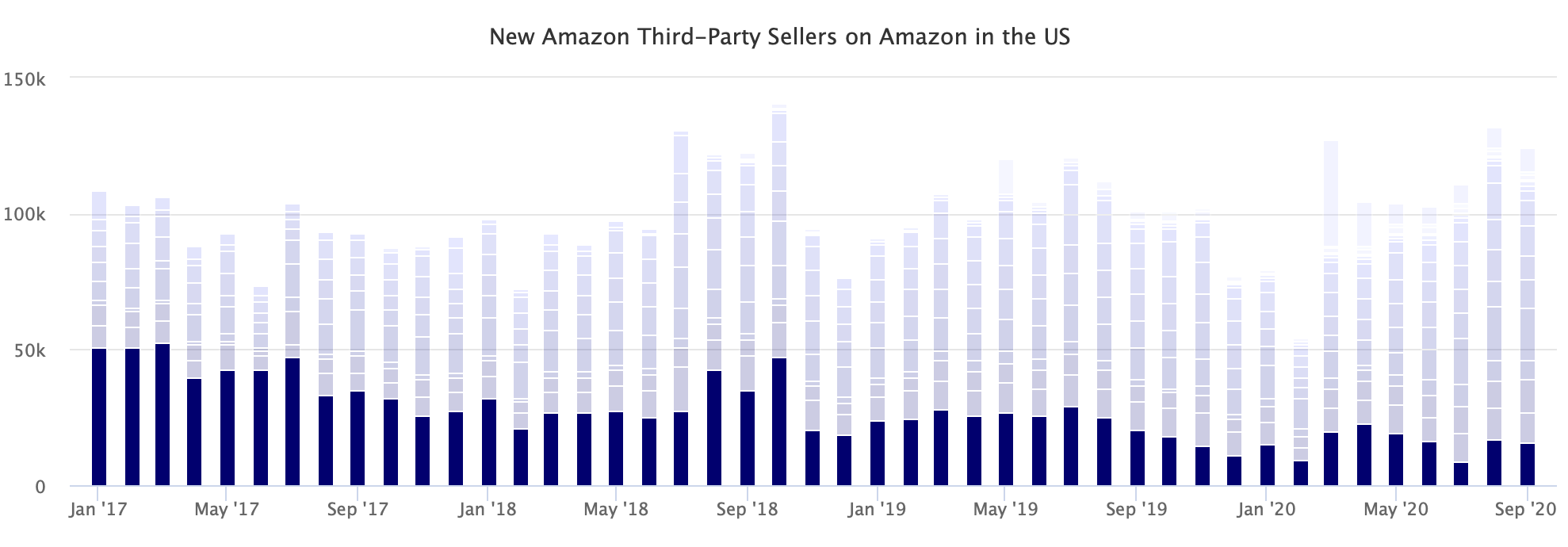 New Amazon Third-Party Sellers on Amazon in the US