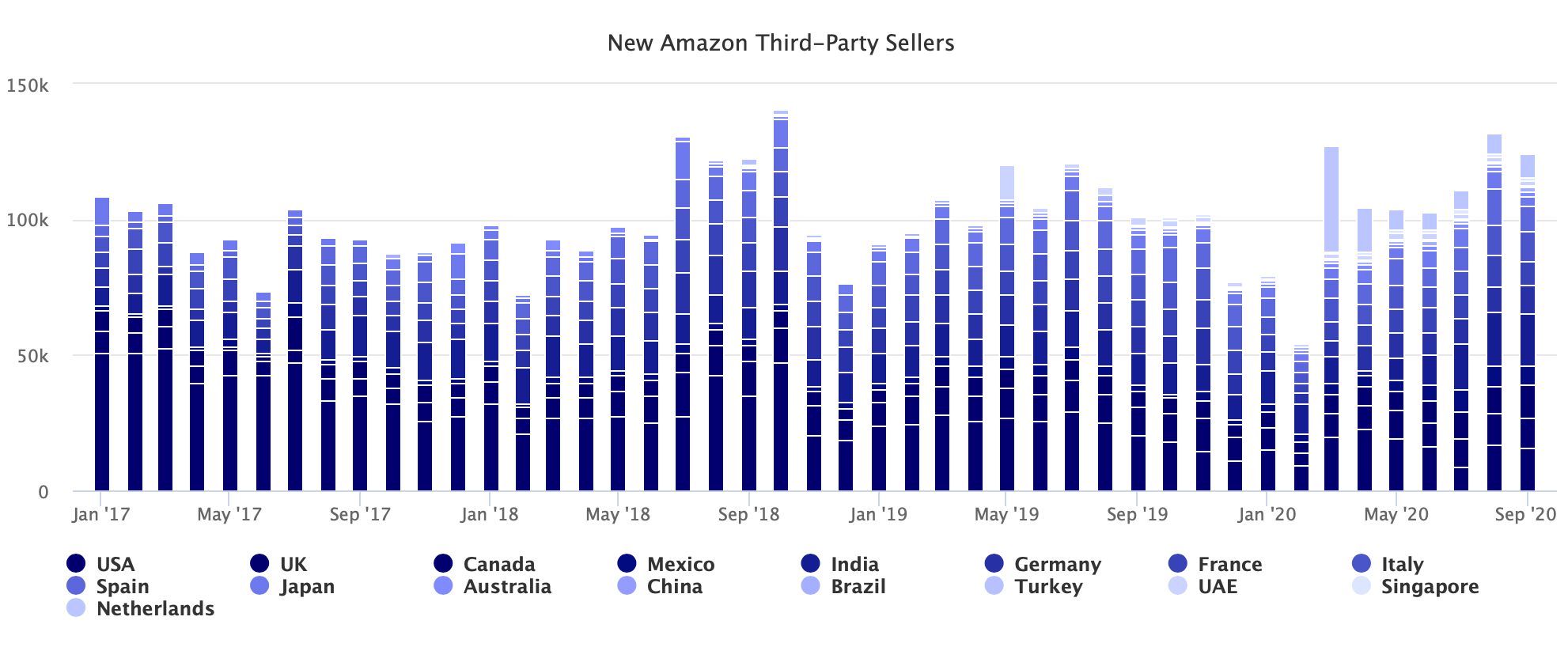 New Amazon Third-Party Sellers