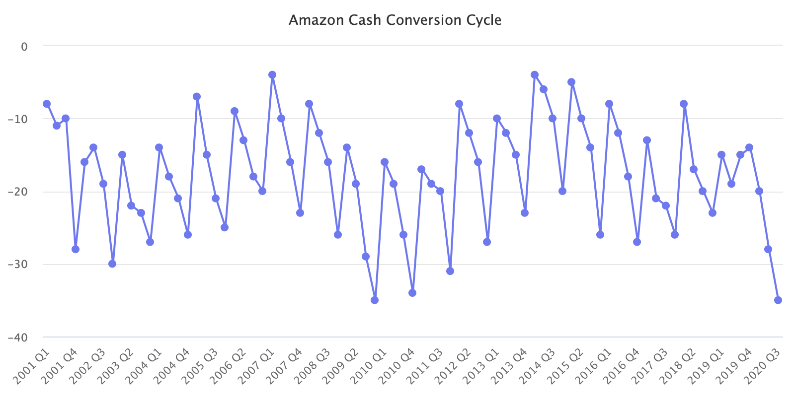 Amazon Cash Conversion Cycle