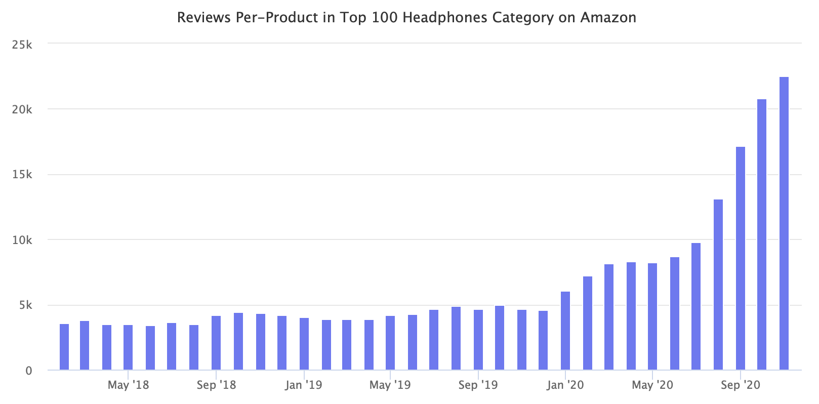 Reviews Per-Product in Top 100 Headphones Category on Amazon