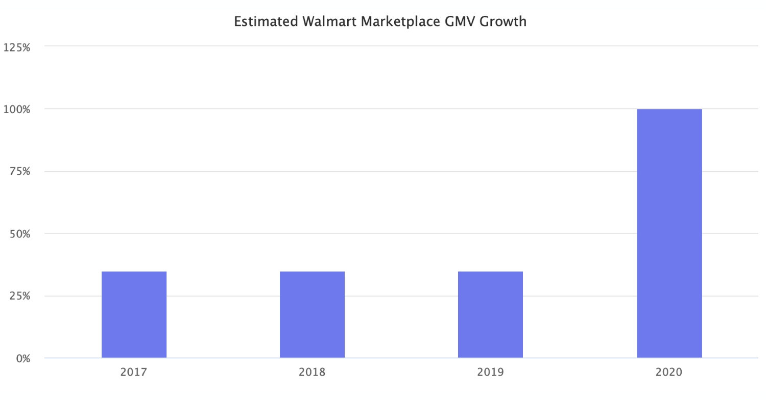 Walmart Marketplace GMV Will Double in 2020