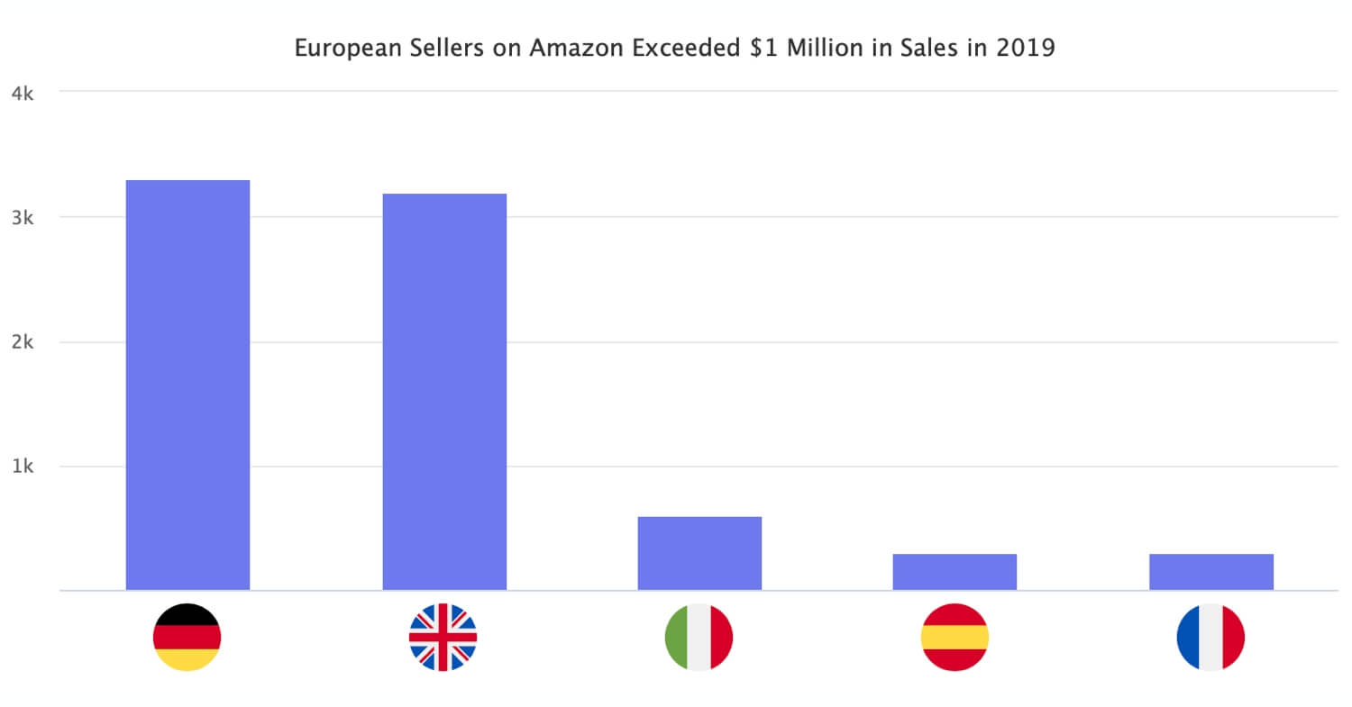 7,500 European Sellers on Amazon Exceeded $1 Million in Sales