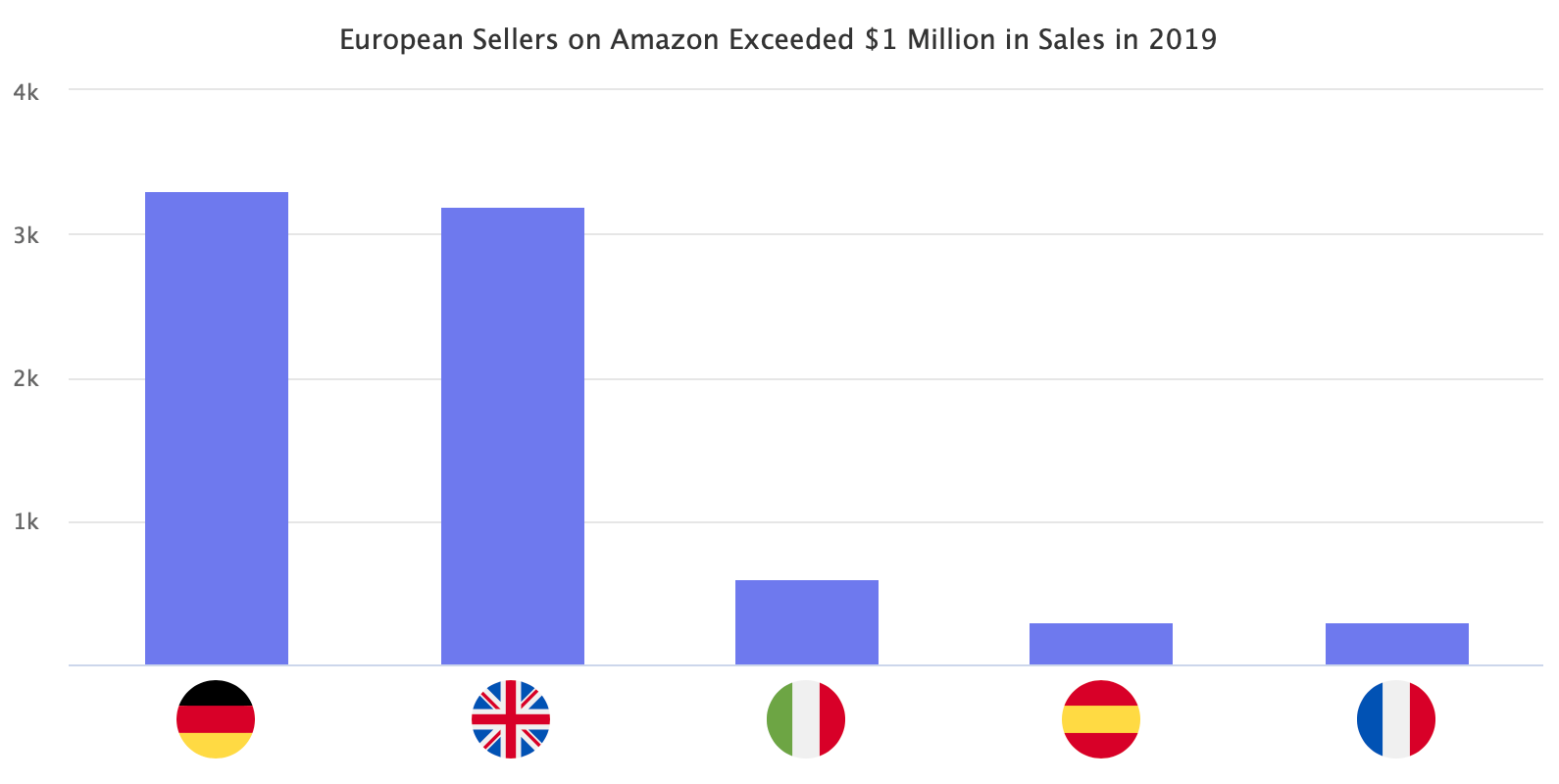 European Sellers on Amazon Exceeded $1 Million in Sales in 2019