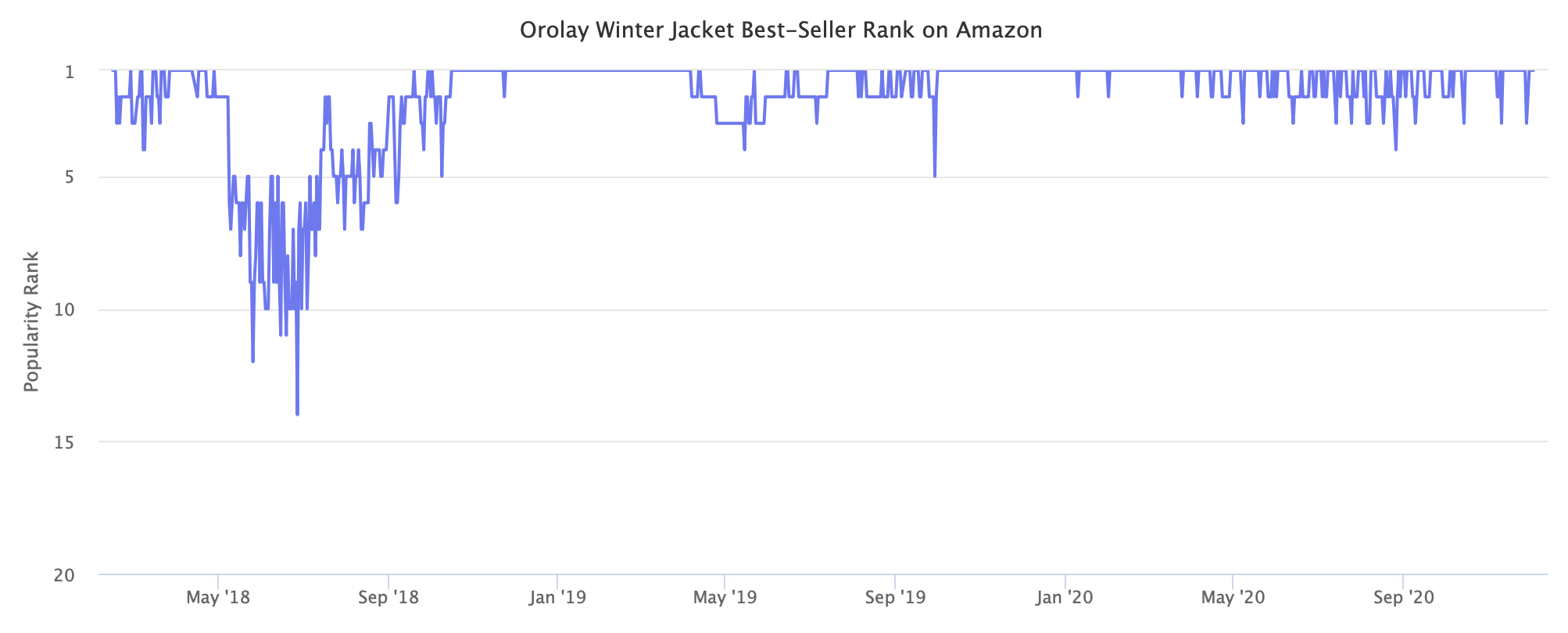 Orolay Winter Jacket Best-Seller Rank on Amazon