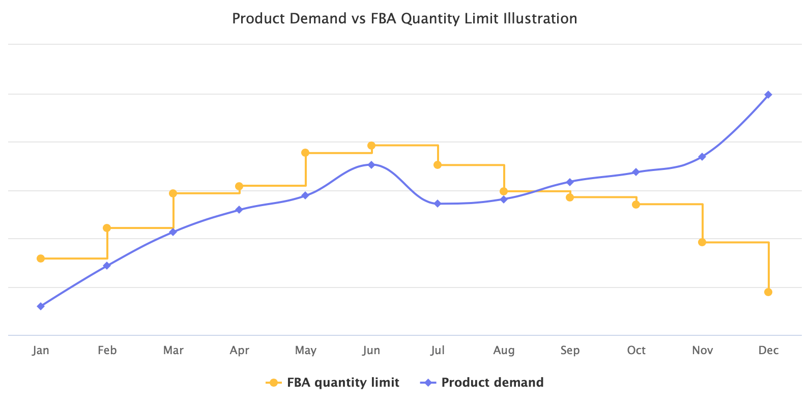Product Demand vs FBA Quantity Limit Illustration