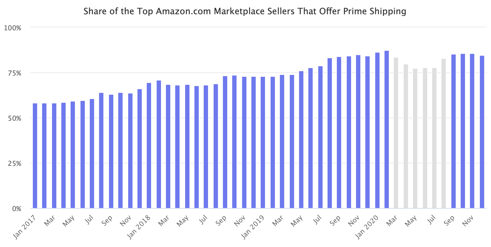 Share of the Top Amazon.com Marketplace Sellers That Offer Prime Shipping
