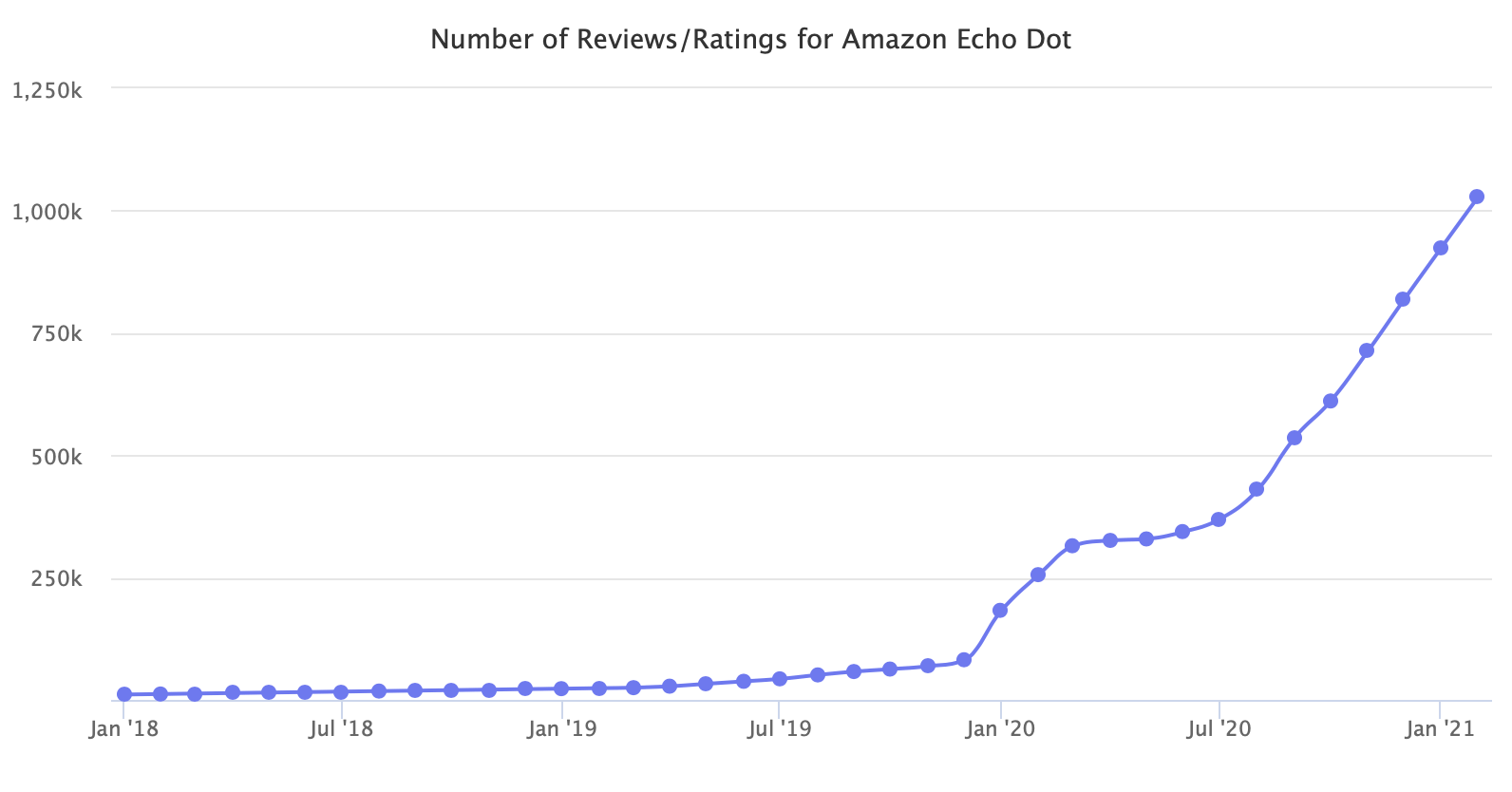 Number of Reviews/Ratings for Amazon Echo Dot