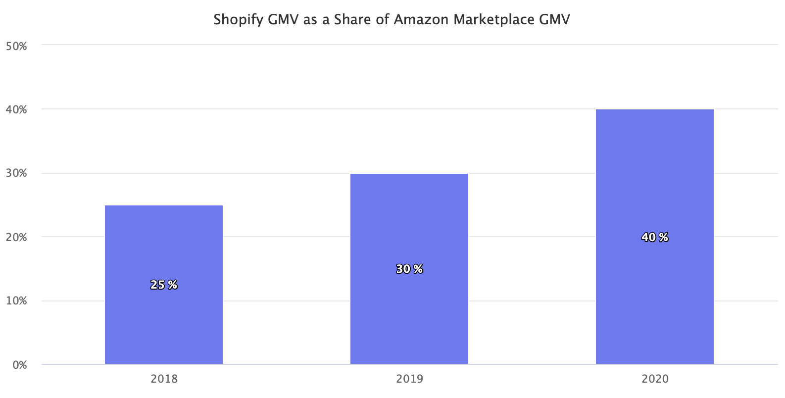 Shopify GMV as a Share of Amazon Marketplace GMV